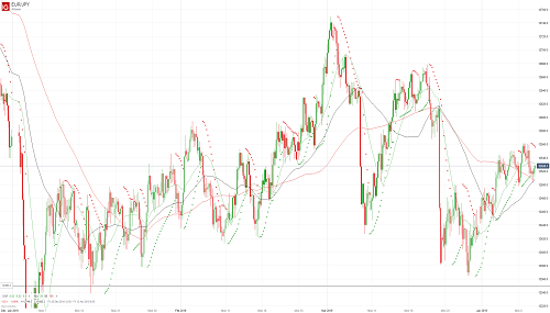 Прогноз EUR/JPY от 10.04.19