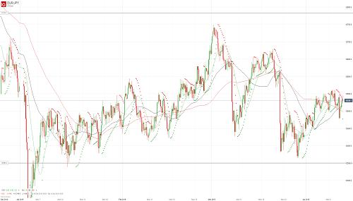 Прогноз EUR/JPY от 11.04.19