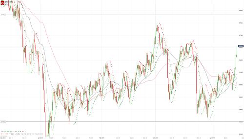Прогноз EUR/JPY от 12.04.19