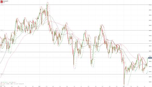 Прогноз EUR/JPY от 15.04.19