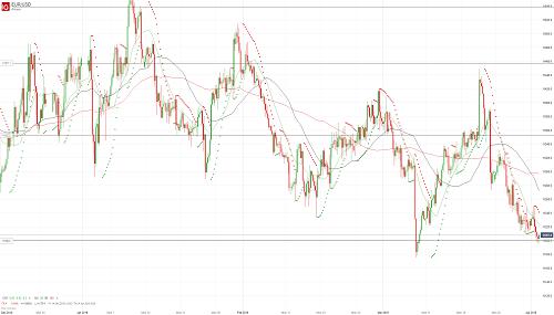 Прогноз EUR/USD от 02.04.19