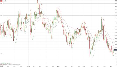 Прогноз EUR/USD от 03.04.19