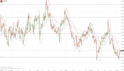 Прогноз EUR/USD от 04.04.19