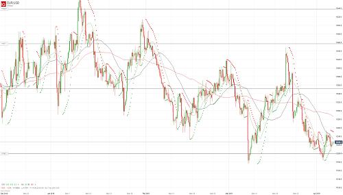 Прогноз EUR/USD от 05.04.19