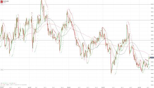 Прогноз EUR/USD от 09.04.19