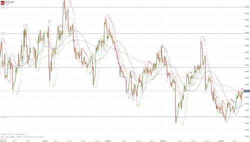 Прогноз EUR/USD от 11.04.19