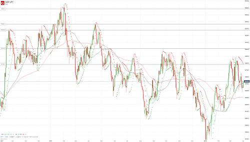 Прогноз GBP/JPY от 01.04.19