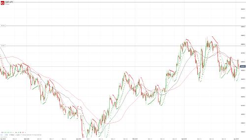 Прогноз GBP/JPY от 02.04.19