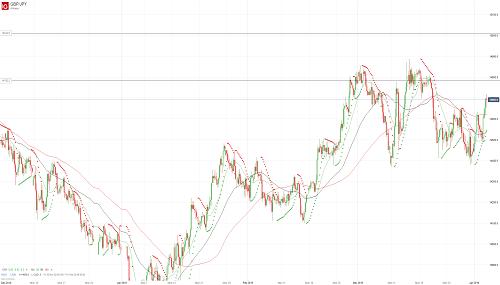 Прогноз GBP/JPY от 03.04.19