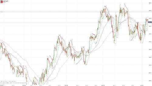 Прогноз GBP/JPY от 04.04.19