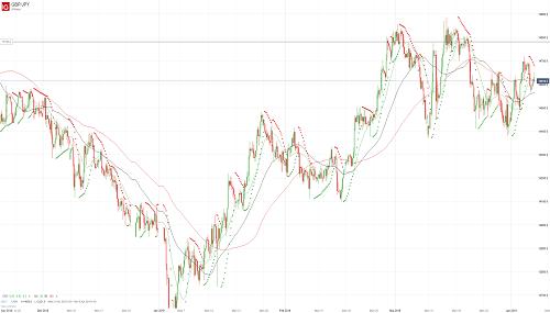 Прогноз GBP/JPY от 05.04.19