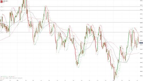 Прогноз GBP/JPY от 08.04.19
