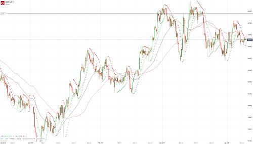 Прогноз GBP/JPY от 09.04.19