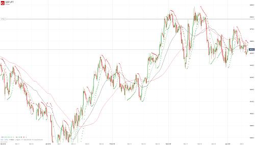Прогноз GBP/JPY от 10.04.19