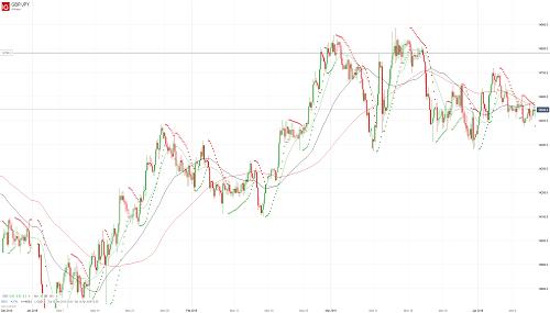 Прогноз GBP/JPY от 11.04.19