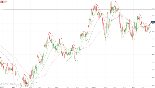 Прогноз GBP/JPY от 12.04.19