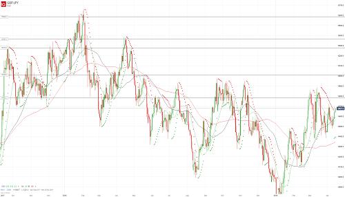 Прогноз GBP/JPY от 15.04.19