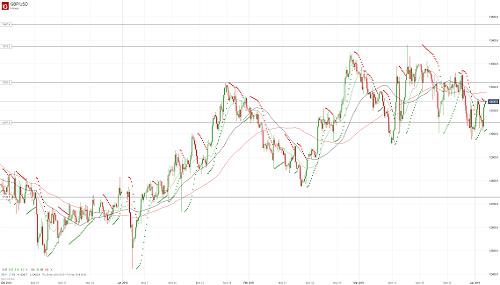 Прогноз GBP/USD от 03.04.19