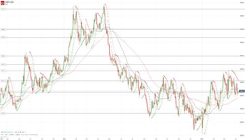 Прогноз GBP/USD от 08.04.19