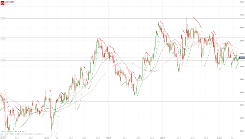 Прогноз GBP/USD от 10.04.19