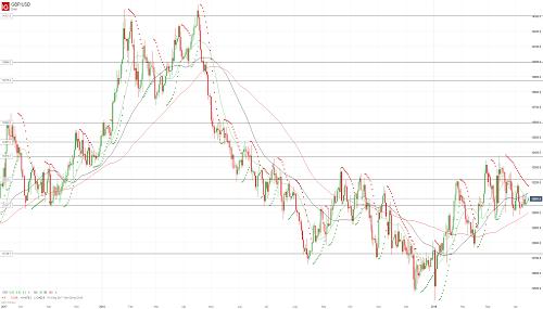 Прогноз GBP/USD от 15.04.19