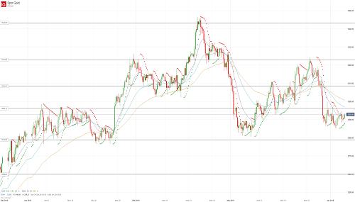 Прогноз по золоту (GOLD) от 04.04.19