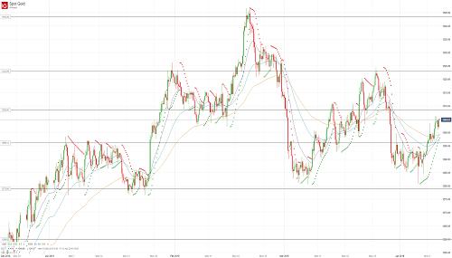 Прогноз по золоту (GOLD) от 10.04.19