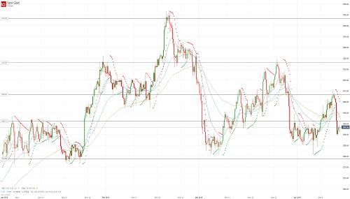 Прогноз по золоту (GOLD) от 12.04.19