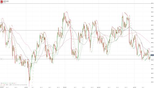 Прогноз NZD/USD от 12.04.19