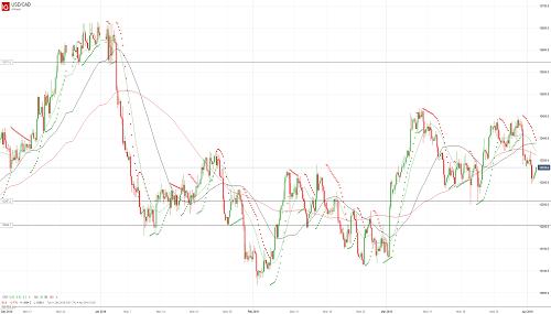 Прогноз USD/CAD от 02.04.19