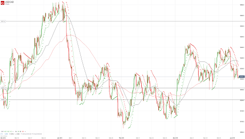 Прогноз USD/CAD от 03.04.19