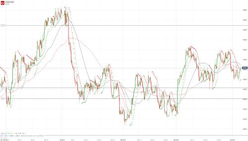 Прогноз USD/CAD от 04.04.19