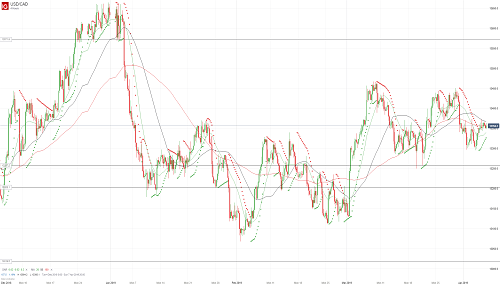 Прогноз USD/CAD от 05.04.19