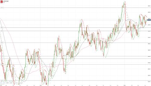 Прогноз USD/CAD от 08.04.19