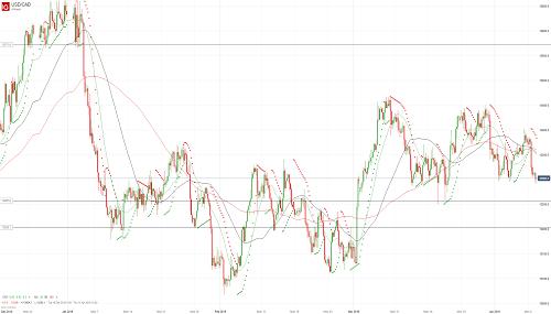 Прогноз USD/CAD от 09.04.19