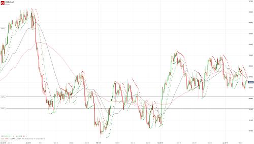 Прогноз USD/CAD от 10.04.19