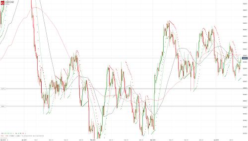 Прогноз USD/CAD от 11.04.19