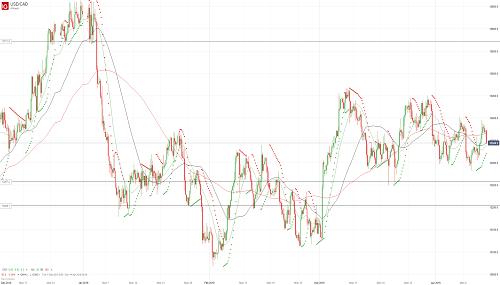 Прогноз USD/CAD от 12.04.19