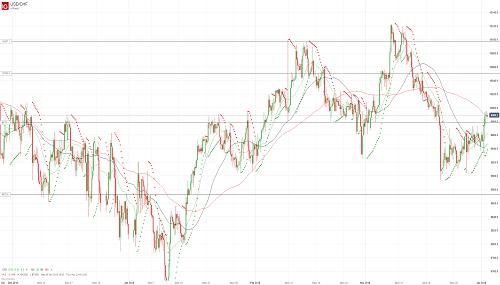 Прогноз USD/CHF от 02.04.19