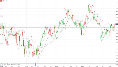 Прогноз USD/CHF от 05.04.19