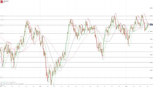Прогноз USD/CHF от 08.04.19