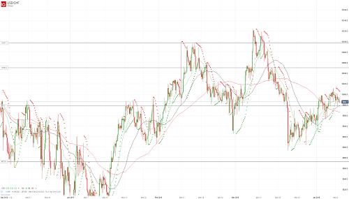 Прогноз USD/CHF от 09.04.19