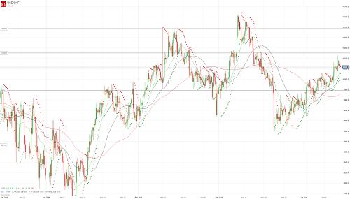 Прогноз USD/CHF от 12.04.19