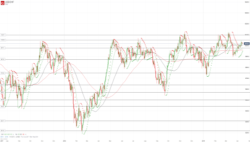 Прогноз USD/CHF от 15.04.19