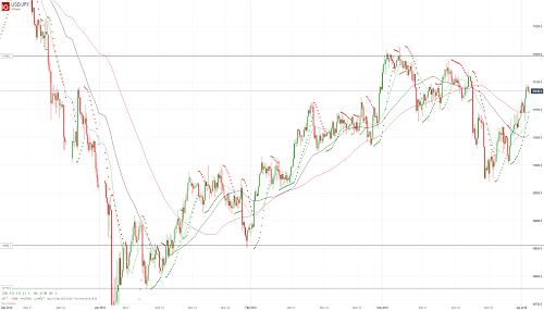 Прогноз USD/JPY от 02.04.19