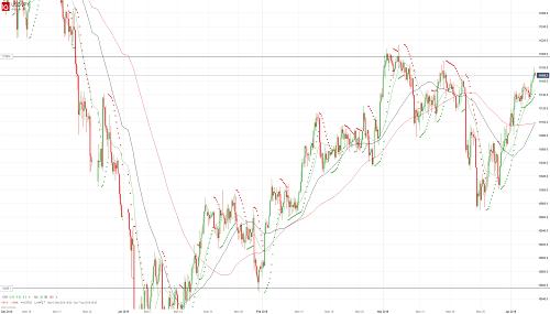 Прогноз USD/JPY от 05.04.19