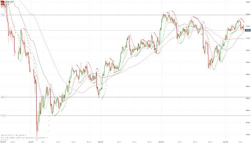 Прогноз USD/JPY от 09.04.19