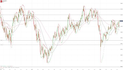 Прогноз USD/JPY от 15.04.19